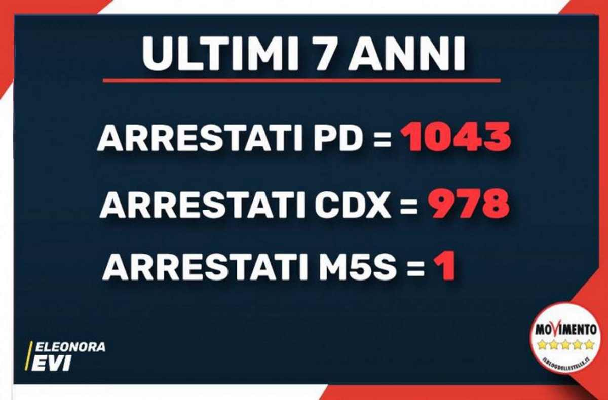 1043 arresti a 1: la questione morale per i 5 stelle è una questione di numeri