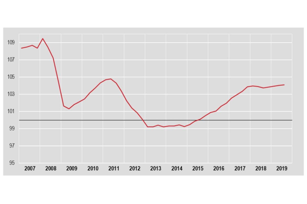Il Pil dell'Italia nel terzo trimestre 2019 è in crescita del +0,1%