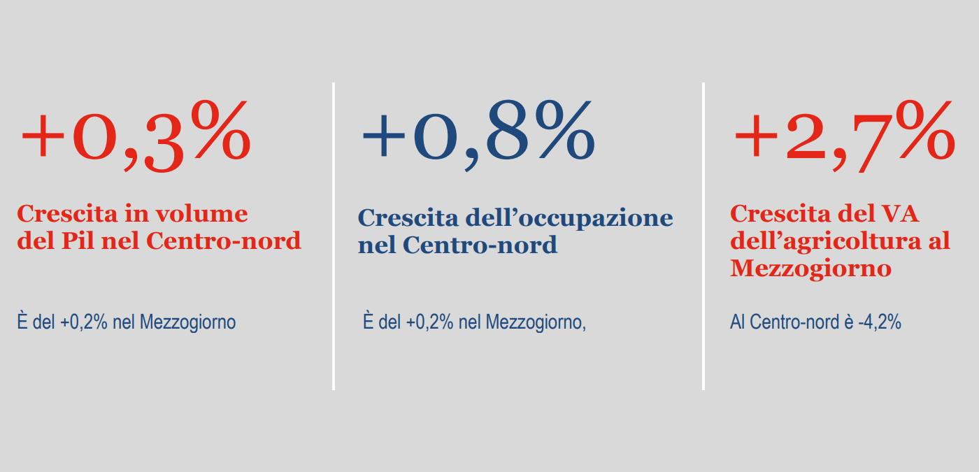 Istat, stima preliminare del Pil e dell'occupazione a livello territoriale nel 2019