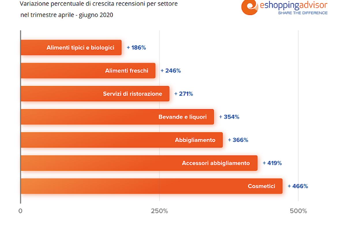 Trasformazione digitale 2020: cosmetici, abbigliamento e alimentari i settori più recensiti