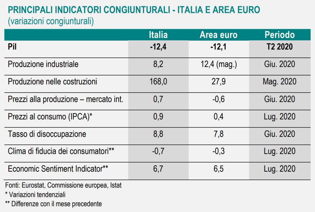 Istat, la nota economica di luglio 2020