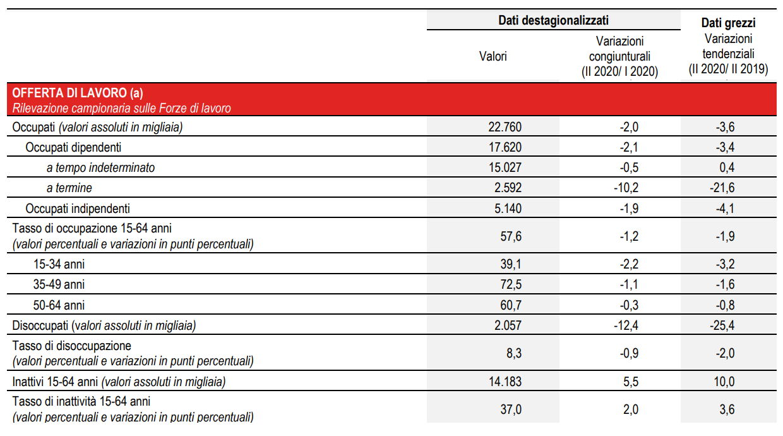 L'Istat riassume l'andamento del mercato del lavoro nel secondo trimestre del 2020
