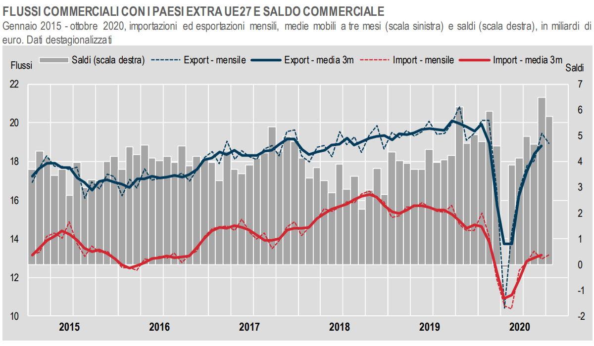 Istat, l'andamento degli scambi commerciali con i Paesi extra Ue