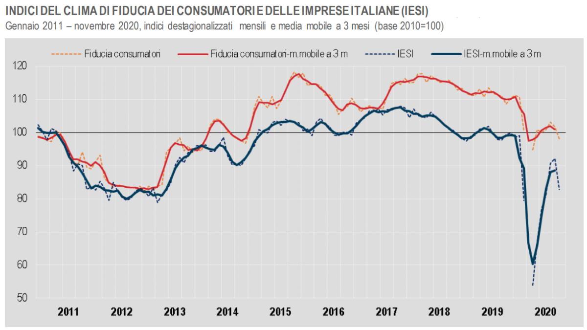 Istat, a novembre 2020 drastico calo del clima di fiducia per consumatori ed imprese