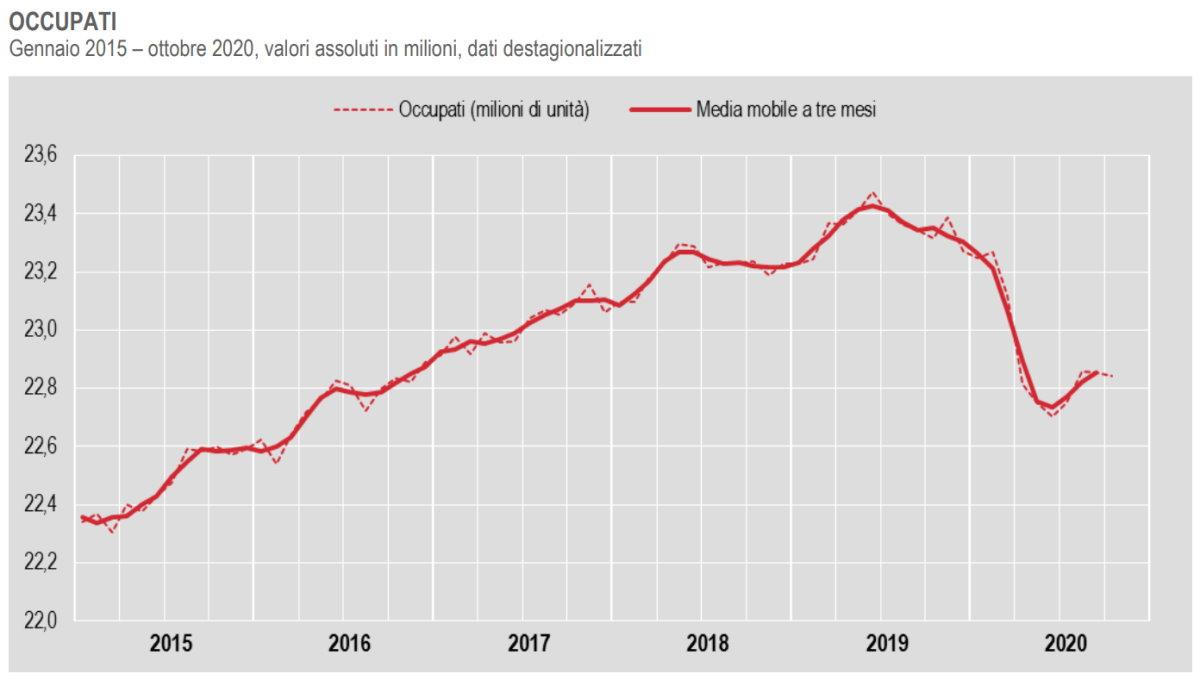 L'occupazione segna il passo ad ottobre 2020