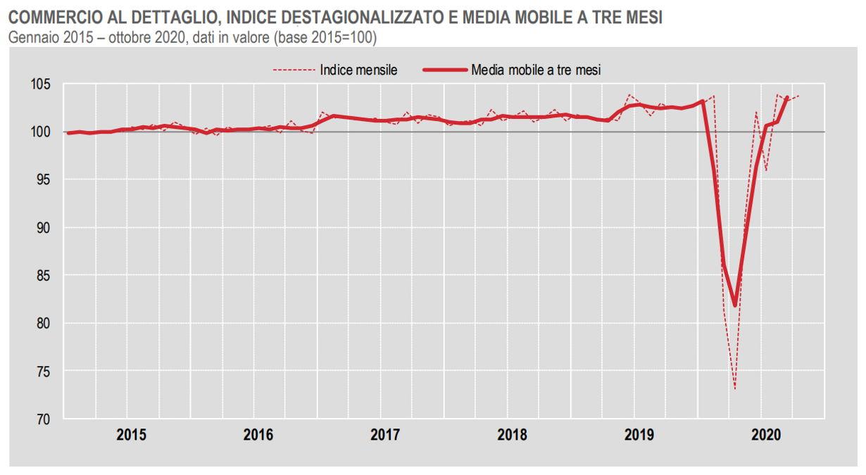 Istat, l'andamento del commercio al dettaglio a ottobre 2020