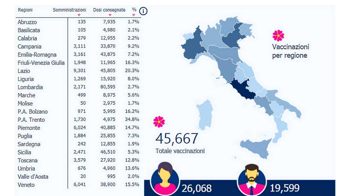 Così procede la vaccinazione anti-Covid in Italia ad inizio gennaio 2021