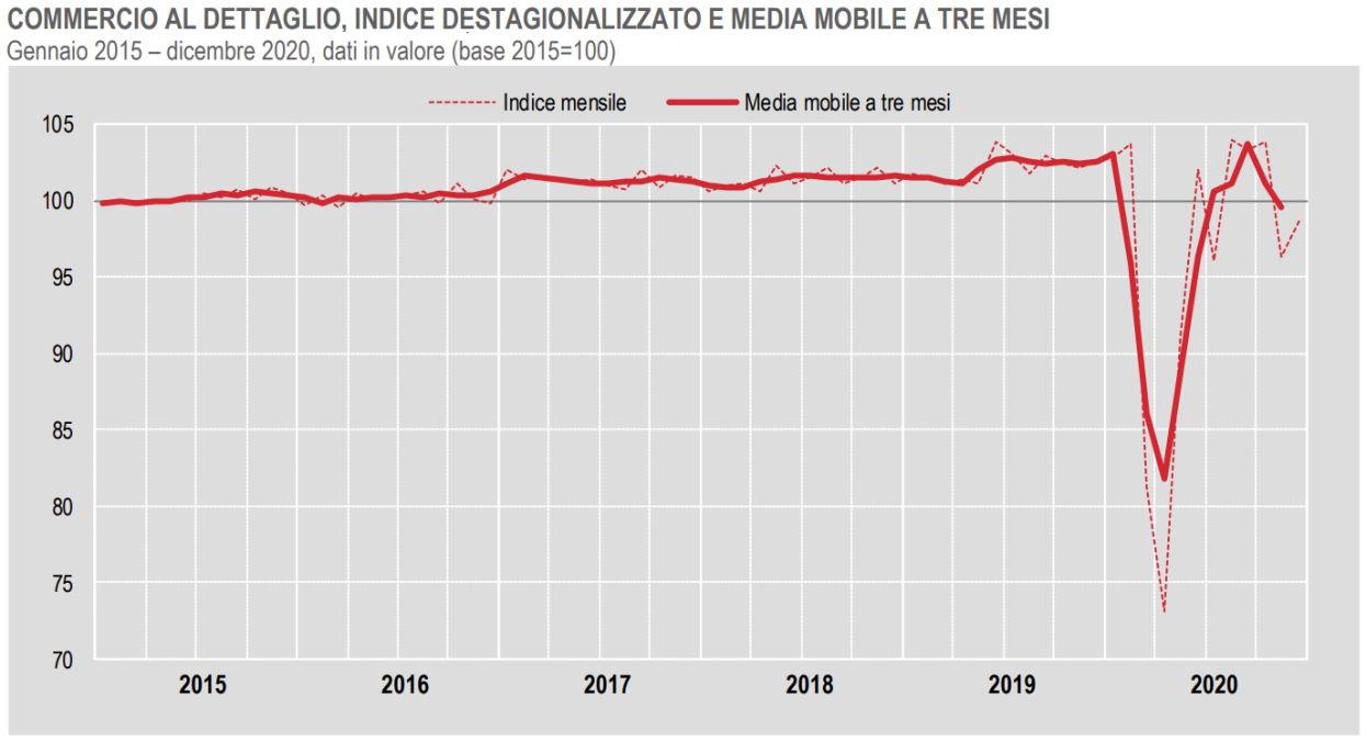 Istat, il commercio al dettaglio a dicembre 2020