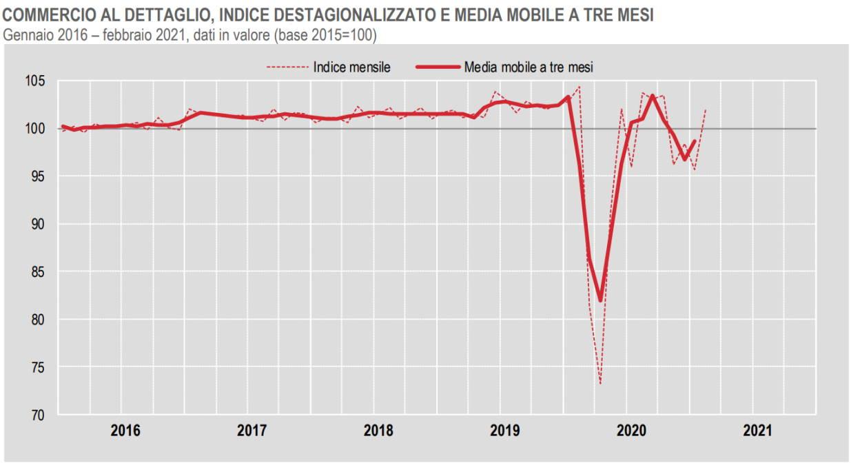 Istat, l'andamento del commercio al dettaglio a febbraio 2021