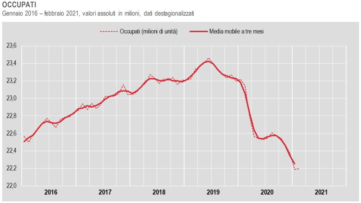 Istat, -4,1% il calo degli occupati a febbraio 2021 rispetto allo scorso anno