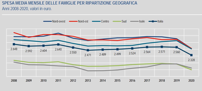 In calo i consumi delle famiglie italiane nel 2020