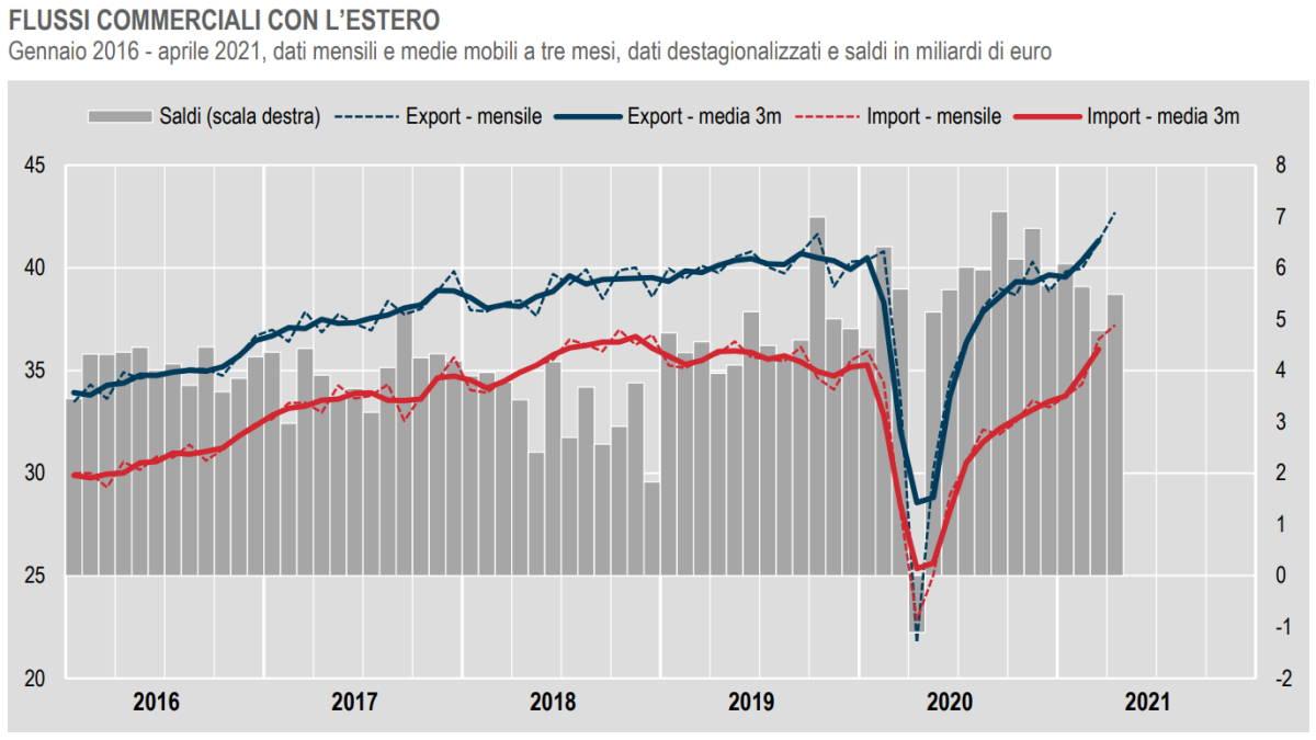 L'andamento ad Aprile 2021 del commercio con l'estero e dei prezzi all'import