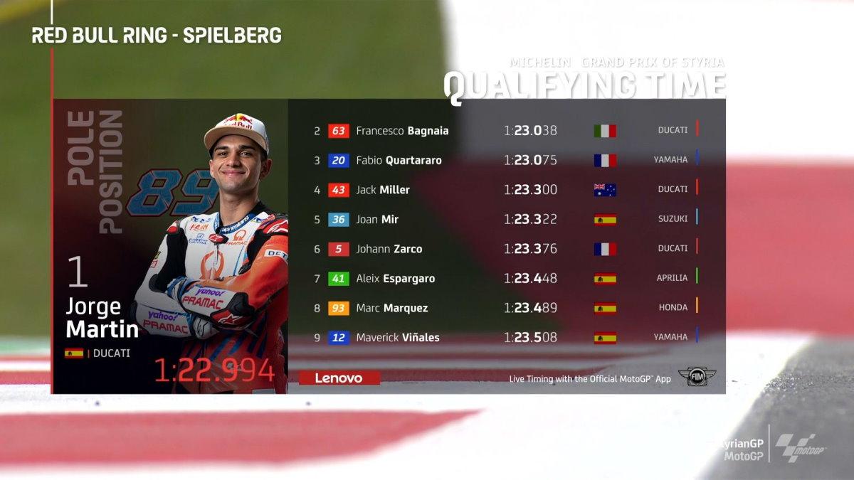 MotoGP, le Ducati in grande spolvero nel GP della Stiria. Pole per Jorge Martin (Pramac)