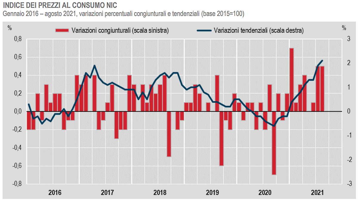 Istat, in crescita l'inflazione ad agosto 2021