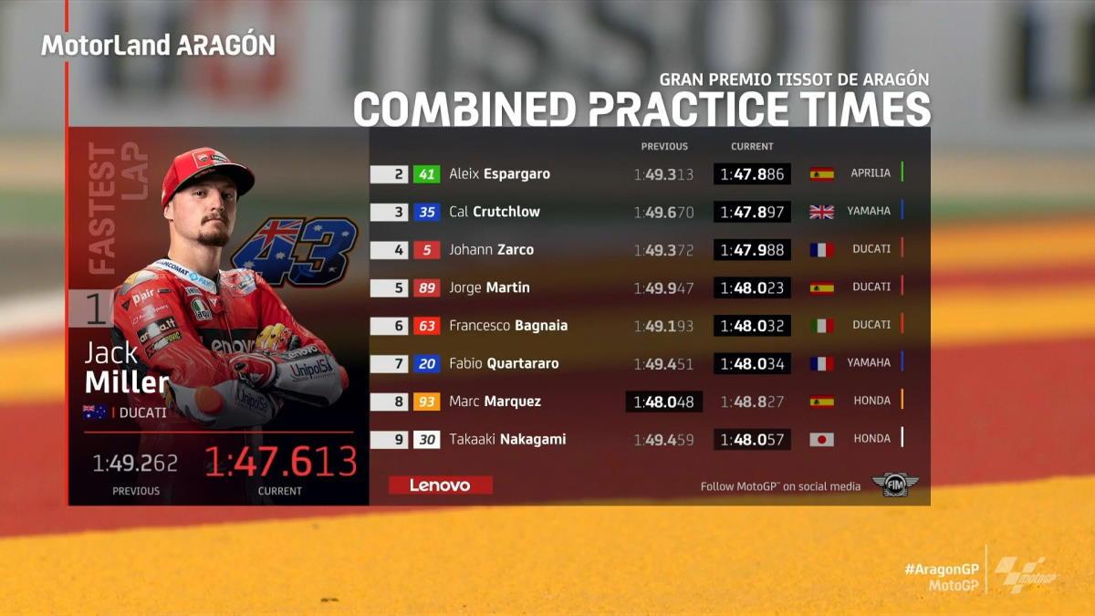 MotoGP, Miller il più veloce nelle libere del venerdì per il GP di Aragon