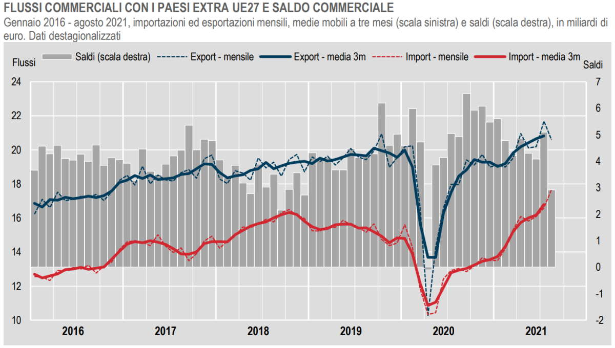 Istat, i dati del commercio con l'estero extra Ue ad agosto 2021