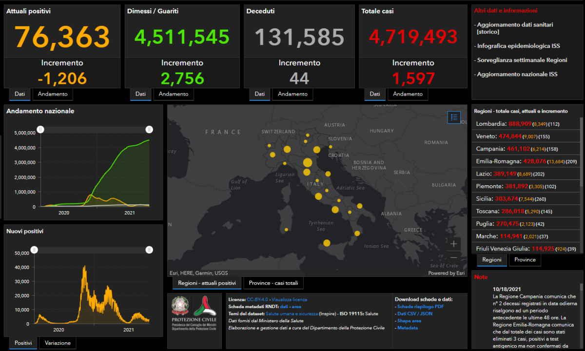 Covid: i numeri del contagio in Italia