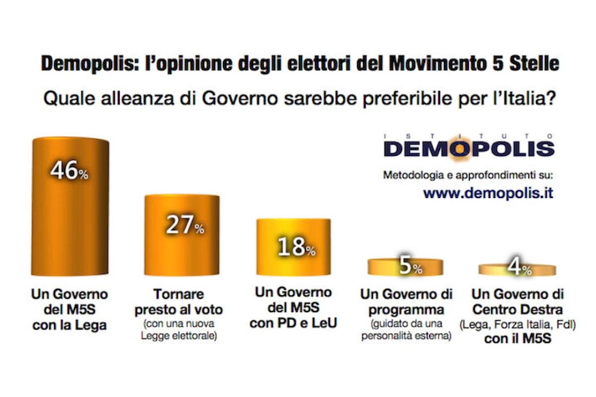 Di Maio Presidente con il supporto di Salvini: il sogno degli elettori Pentastellati.
