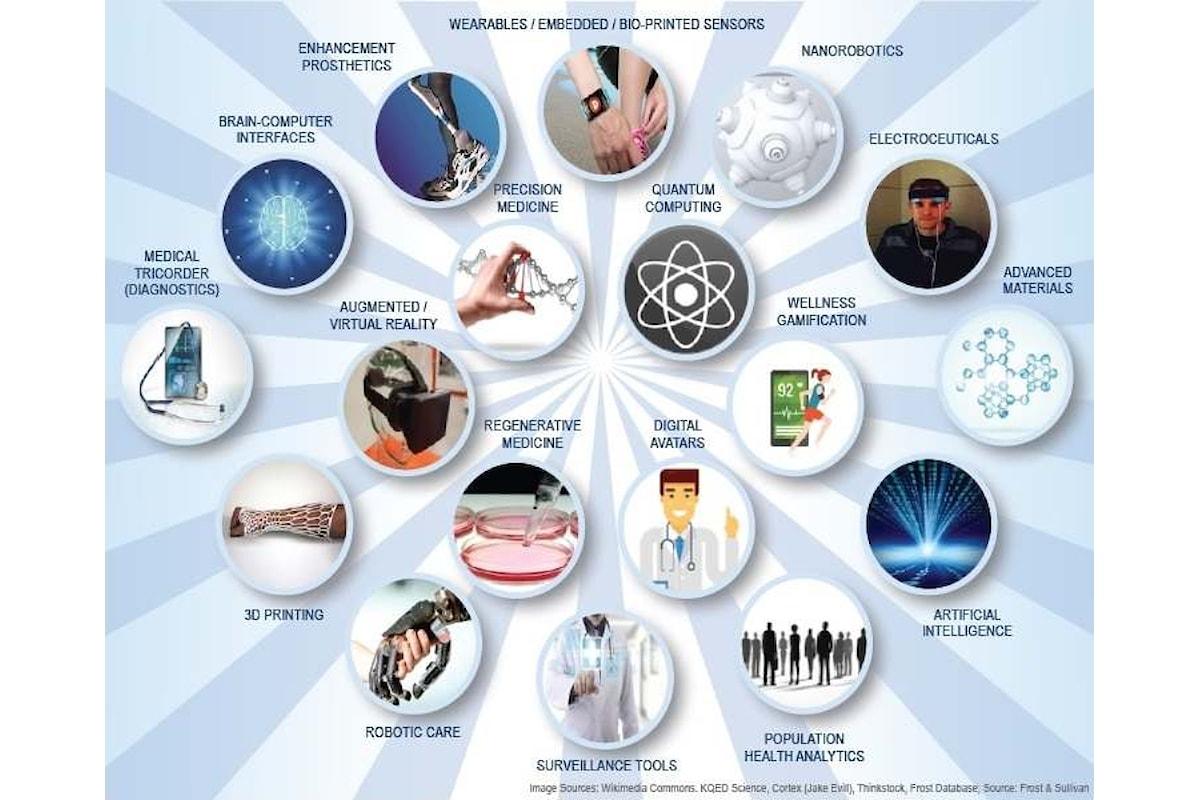 Grazie all'innovazione tecnologica si aprono nuove ed enormi opportunità di crescita nel settore sanitario
