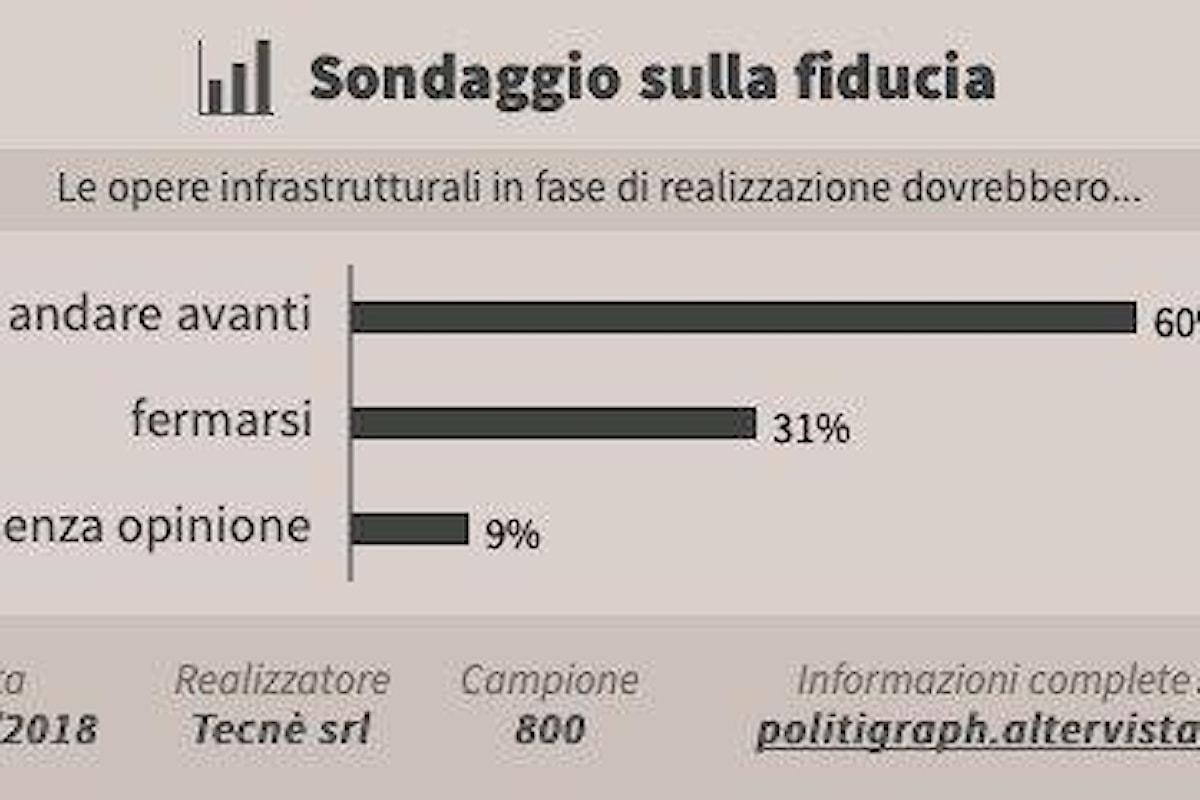 Gli italiani e le grandi opere: Tav o No Tav?