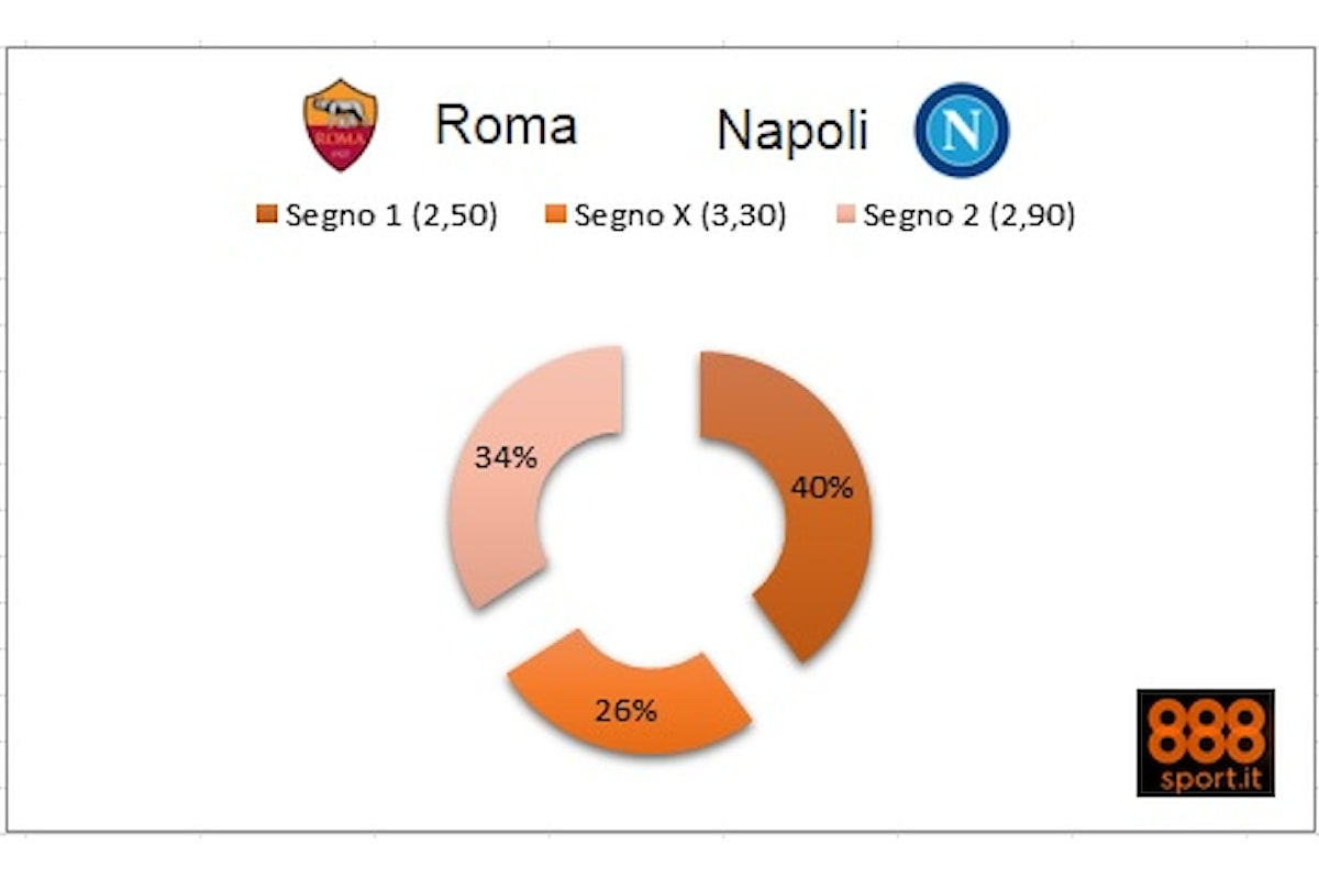 Roma-Napoli: quote in bilico su 888Sport.it, 4 scommettitori su 10 puntano sui giallorossi