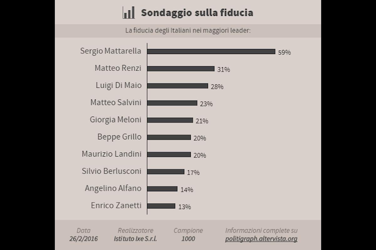Sondaggi sulla fiducia: l'opinione degli italiani sui principali leader politici