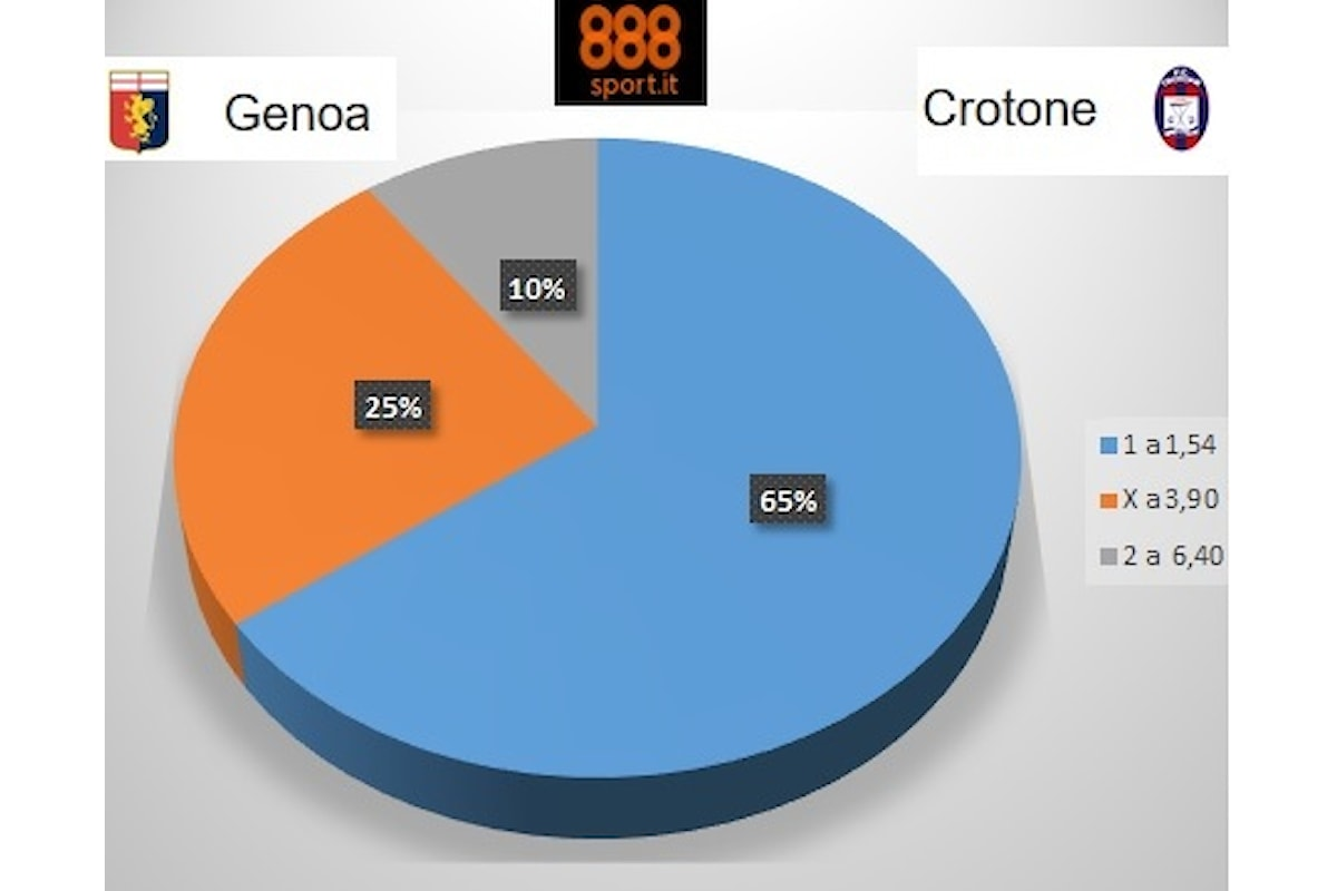 SERIE A: Genoa-Crotone fiducia a Juric, il 65% punta sul Grifone